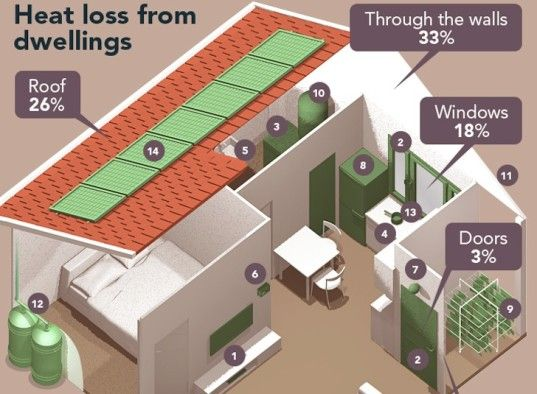 INFOGRAPHIC: The Ultimate Guide To An Energy Efficient Home
