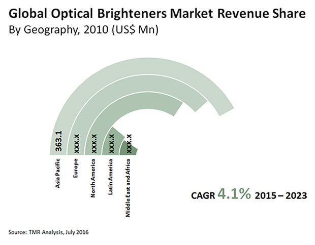 In the highly consolidated global market for optical brighteners, the top four vendors, including BASF SE, AkzoNobel N.V., Huntsman Corporation, and Eastman Chemical Company, accounted for over 54% share in the market in 2015, states TMR in a recent report. BASF SE, the leading company of these four, accounted for nearly 22% of the market in the same year.