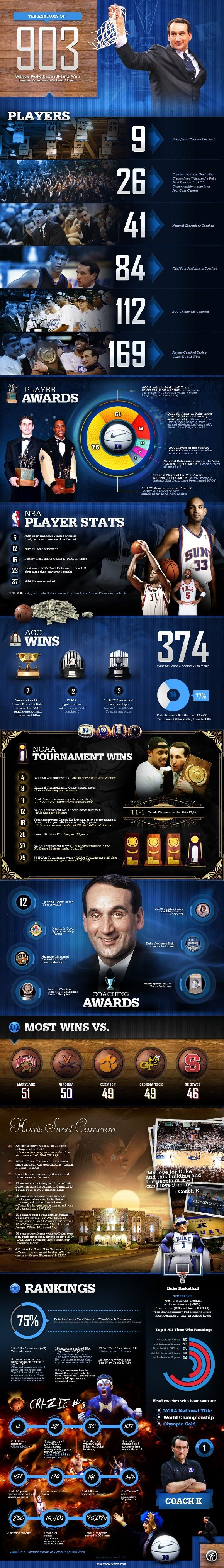 Duke Basketball Infographic