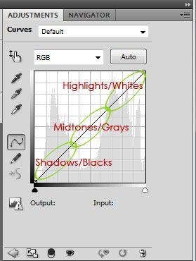 Photoshop Curves Basics