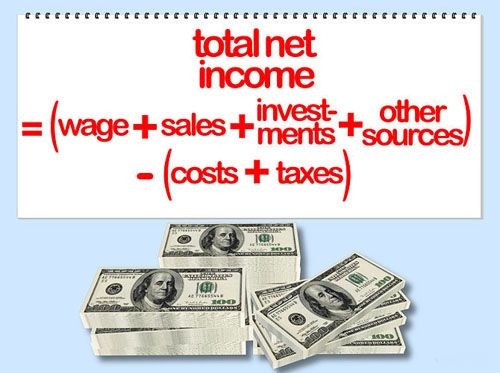 In business, net income - also referred to as the bottom line, net profit, net pay or net earnings - is an entity's income minus cost of goods sold, expenses and taxes for an accounting period.