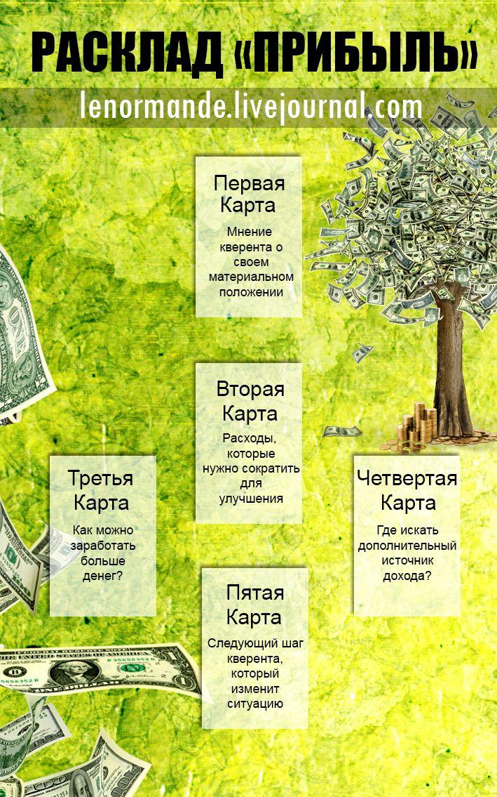 Расклад таро, показывающий, каким образом можно улучшить финансовую ситуацию #lenormande #tarot #spread #расклады #таро