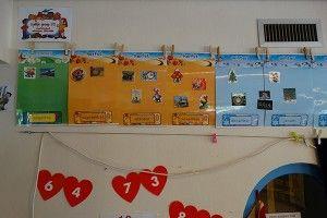 Tegen het plafond hangt een tijdlijn. De seizoenen hebben elk hun eigen kleur en per maand worden er afbeeldingen van hoogtepunten opgehangen: thema, ankerverhaal, feestdagen etc. Het is een prima hulpmiddel voor de ontwikkeling van tijdsbesef en zeer geschikt om kinderen inzicht in het schooljaar te geven. @ een kijkje in de klas bij Rianne - Lespakket