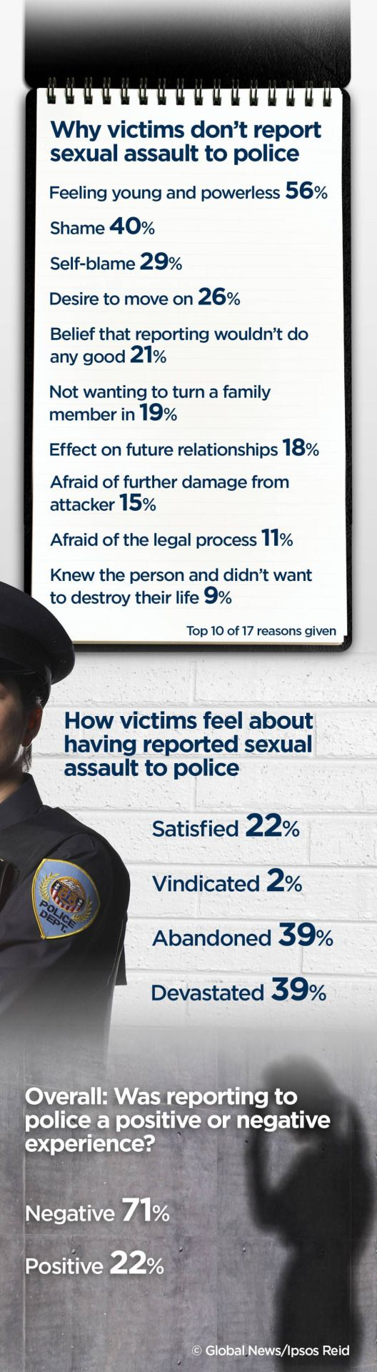 why victims of rape don't report to police