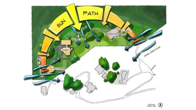 how to create sun path diagram