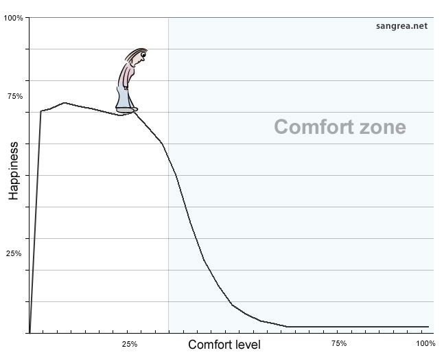 Comfort Zone: 5 Surprisingly Comfortable Ways Out