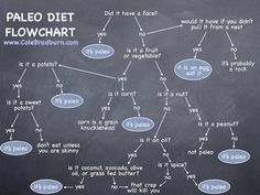 """Is [blank] Paleo""? The Paleo Diet Flowchart"