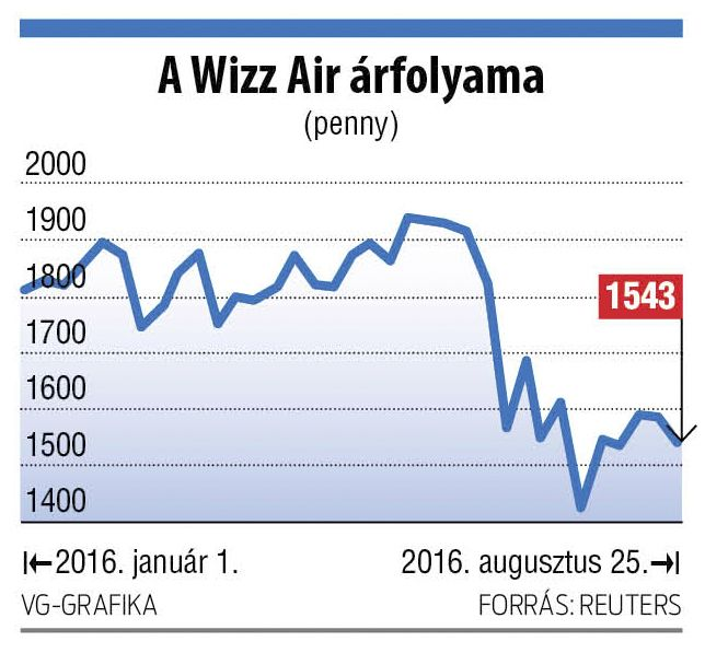 A Ryanair modelljét másolja a Wizz Air http://ahiramiszamit.blogspot.ro/2016/08/a-ryanair-modelljet-masolja-wizz-air.html