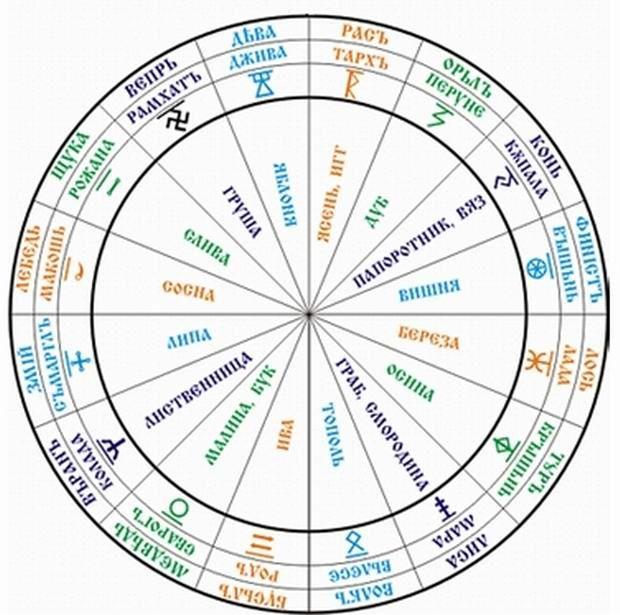 Славяно-Арийский Календарь (Ведический)