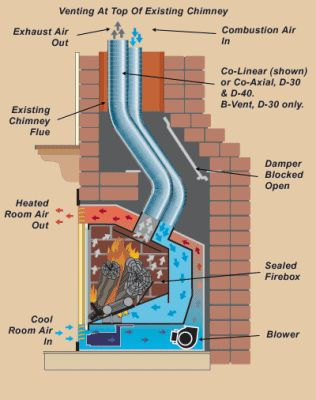 How a direct vent gas fireplace works within an existing home chimney.