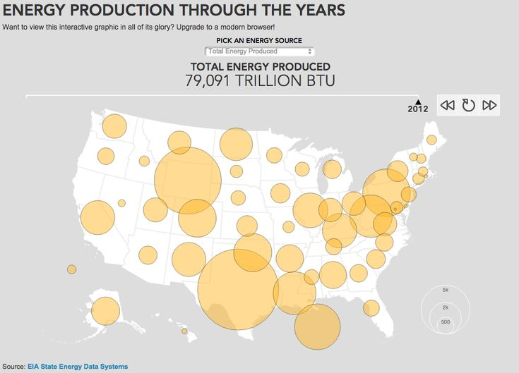 U S Energy Production Through The Years Department Of Energy