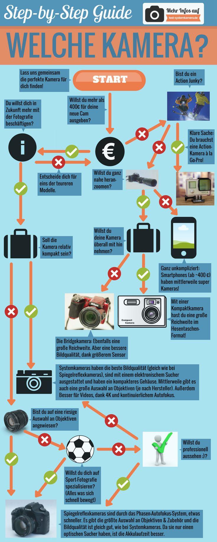 Spiegelreflexkamera? Kompaktkamera? Systemkamera? ... Welcher Kamera-Typ ist der richtige für dich? Mit diesem simplen Step-by-Step Guide findest du den perfekten Kamera-Typ für dich! Mehr Informationen auf http://test-systemkamera.de/welche-kamera/
