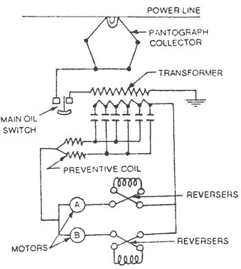 Electric Traction > AC SINGLE PHASE SYSTEM  [Source: http://www.electricalquizzes.com/electric-traction/electric-traction]