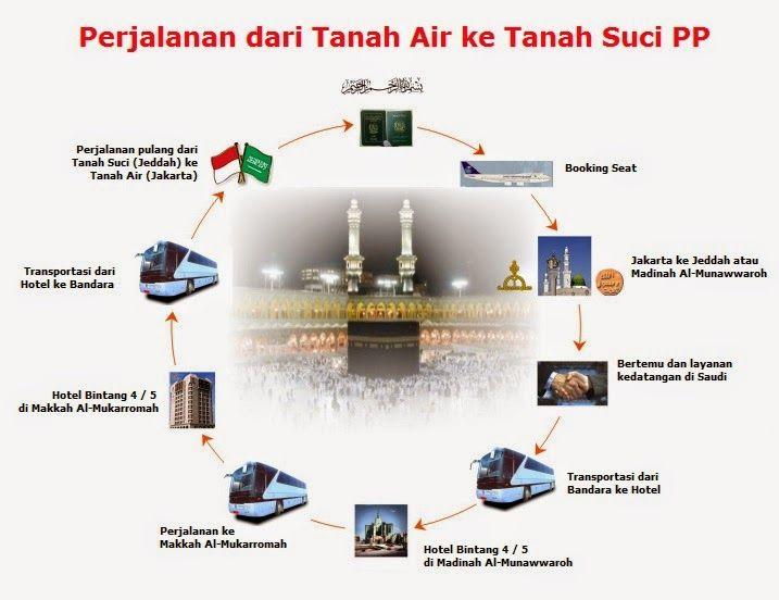 Perjalanan dari Indonesia ke Tanah Suci PP http://goo.gl/s3T6th