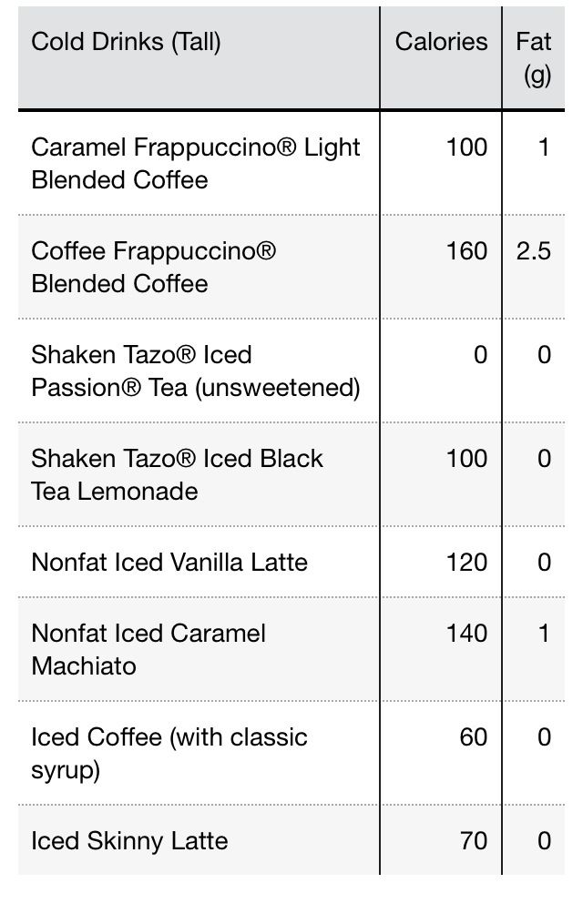 Low calorie drinks at Starbucks! | Coffee bar/ideas ...