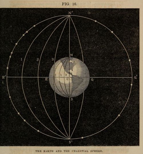 """The Earth the celestial sphere.""""  Illustrated common school astronomy. 1857"""