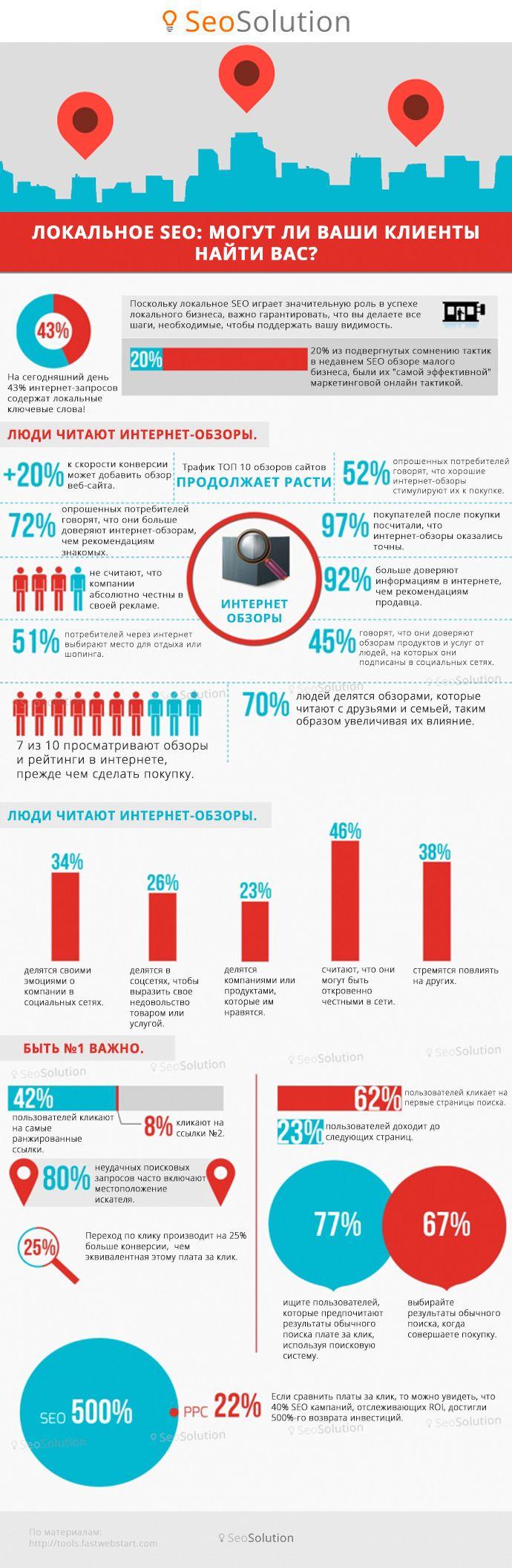 Все о локальном SEO. Новая инфографика в нашем блоге https://seosolution.ua/blog/infographics/local-seo-infographics.html #SeoSolution #webdesign #optimization #seo #seosearch #seomarketing #socialmedia #инфографика #socialmediamarketing #контент #content #seoсоветы