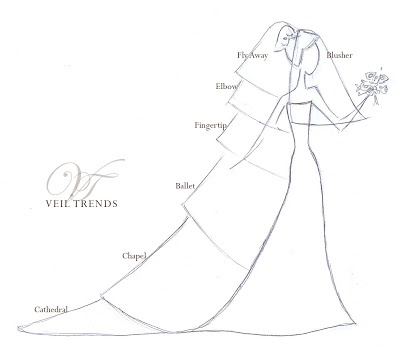 Choosing the Right Bridal Veil Length can be tricky! this chart can help  www.dreambridalboutique.com