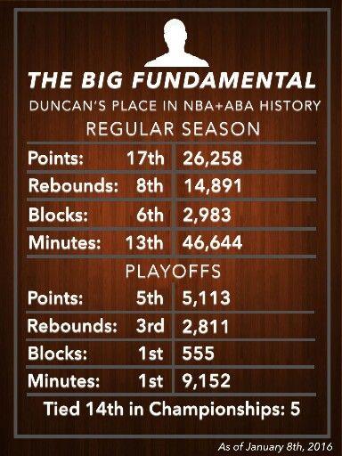 Spurs Tim Duncan stats. Go Spurs Go