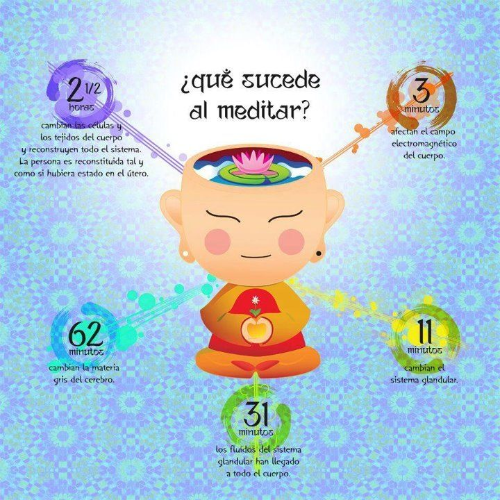 Efectos de la meditacion