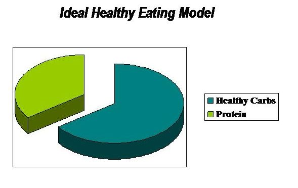 A healthy eating plan is the key to creating good eating habits. They are easy to put together and fun to actually do.