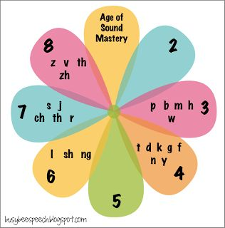 Sound mastery chart to hang up AND hand out! Maybe we won't continue to hear how a KG student can't say an /r/ anymore!!