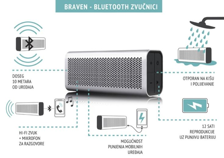 Unleash your sound!   Braven makes the best speakers for outdoors and indoors use...  http://sonusart.hr/novosti/braven-prijenosni-zvucnici/