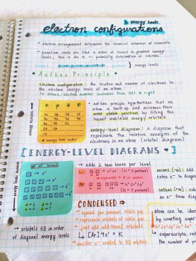 studyorcry: Really old chem notes