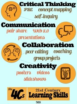 Bright and colorful poster for your classroom that reminds both teacher and students the four learning competencies highlighted by the new Common Core Standards for developing students with 21st Century Skills. Includes a few suggestions for activities and projects for meeting these instructional goals.
