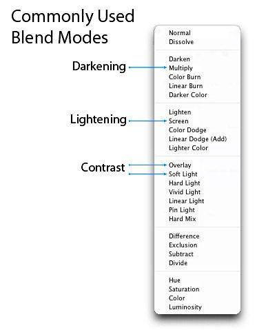 adobe photoshop blend modes explained pdf