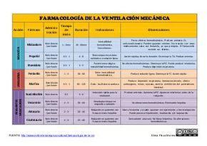 Farmacología de la ventilación mecánica