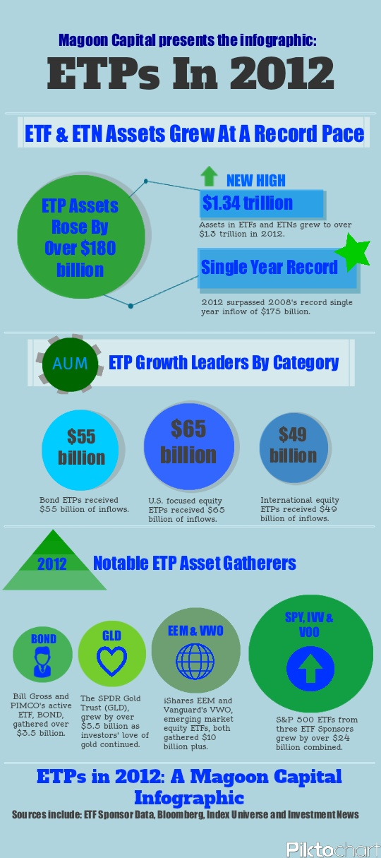Etp Stock Quote 8 Best Etf Infographics Images On Pinterest  Info Graphics