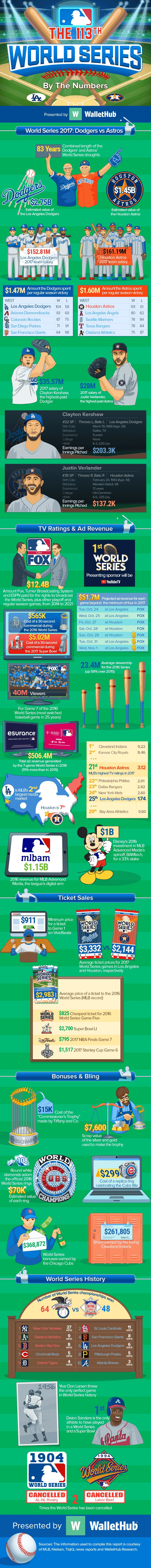 The 113th World Series by the Numbers