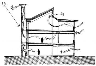 Pila de ventilación y el Principio de Bernoulli | Taller de Sostenibilidad