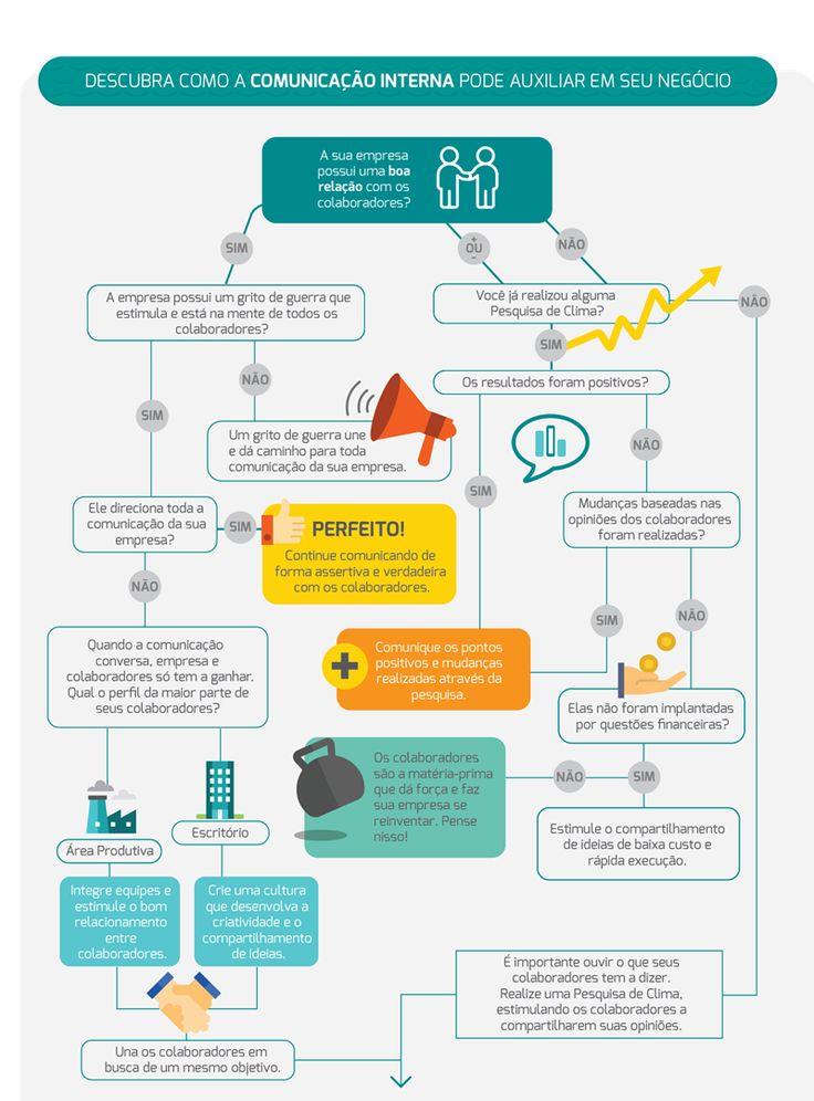 Como a comunicação interna pode transformar a sua empresa
