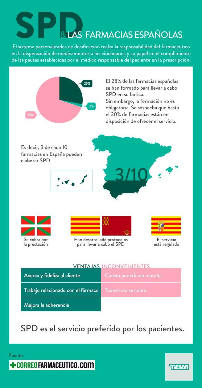 ¿Cuántas farmacias realizan o pueden realizar SPD en España? ¿Hay diferencias entre comunidades autónomas? Destacamos las claves del SPD a partir de un informe de Correo Farmacéutico.