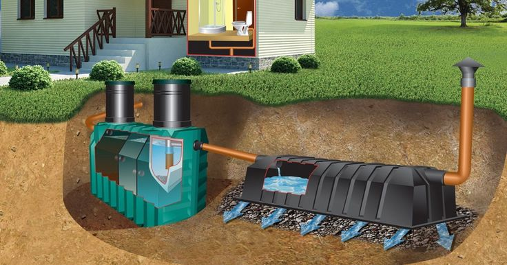 26 Best Off The Grid Septic Images On Pinterest Septic