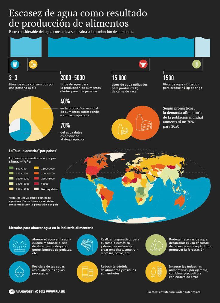 Escasez de agua como resultado de la producción de alimentos