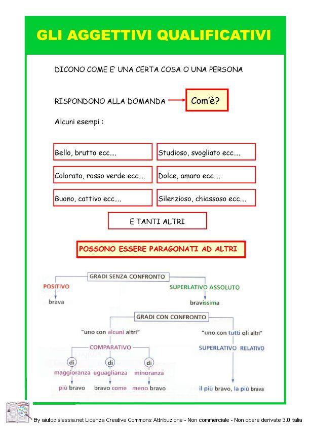Analisi Grammaticale   AiutoDislessia.net