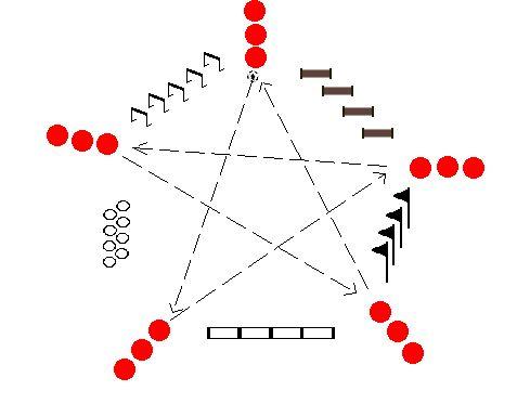 EJERCICIO: CIRCUITO DE PASES Y EJERCICIOS de CALENTAMIENTO. OBJETIVOS TÉCNICOS: Pases y controles orientados. OBJETIVOS TÁCTICOS: Entre líneas y velocidad de juego. OBJETIVOS FÍSICOS: Activación, coordinación, movilidad y agilidad. OBJETIVOS PSICOLÓGICOS: Activación. CANTIDAD DE JUGADORES: 15 jugadores. MATERIALES: Platos, balones, vallas, estacas, escalera y aros. DURACIÓN: 5 a 7 minutos alternados con ejercicios de estiramiento. ...