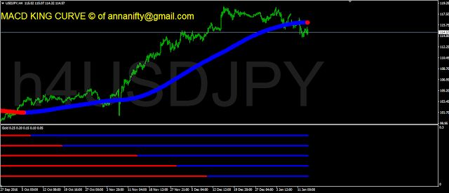 Sensex Nifty Future Astrology Nse Bse: USDJPY H4 chart update