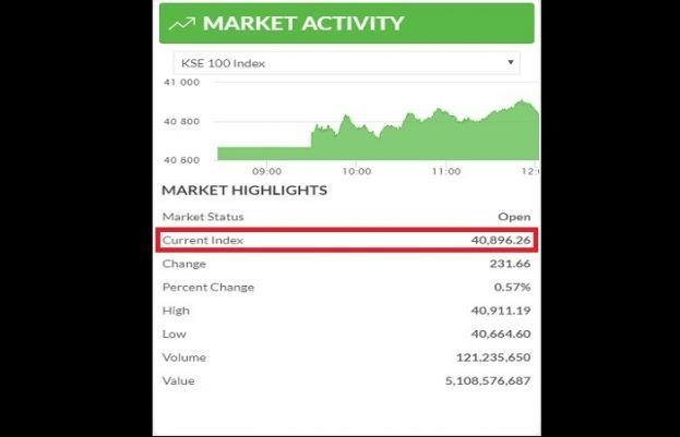 Psx Reached 40 896 Points Pakistan Stock Exchange Stock