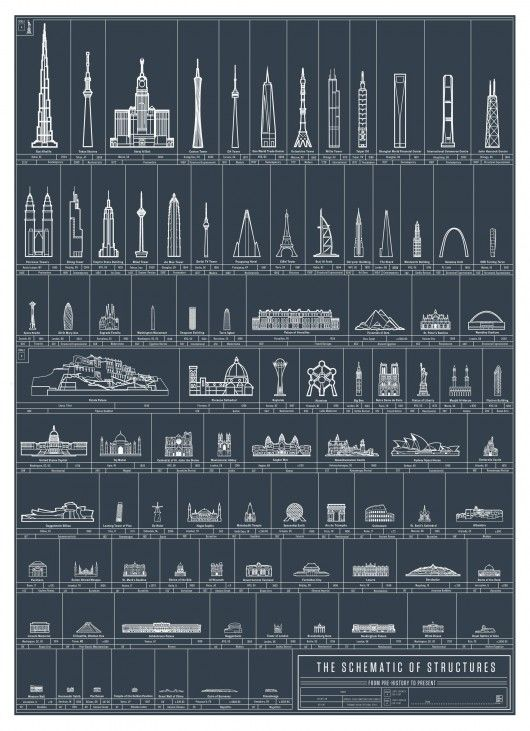 © Pop Chart Lab Hagia Sophia, Guggenheim Bilbao, and Burj Khalifa are amongst 90 structural feats in which Pop Chart Lab has deemed to be
