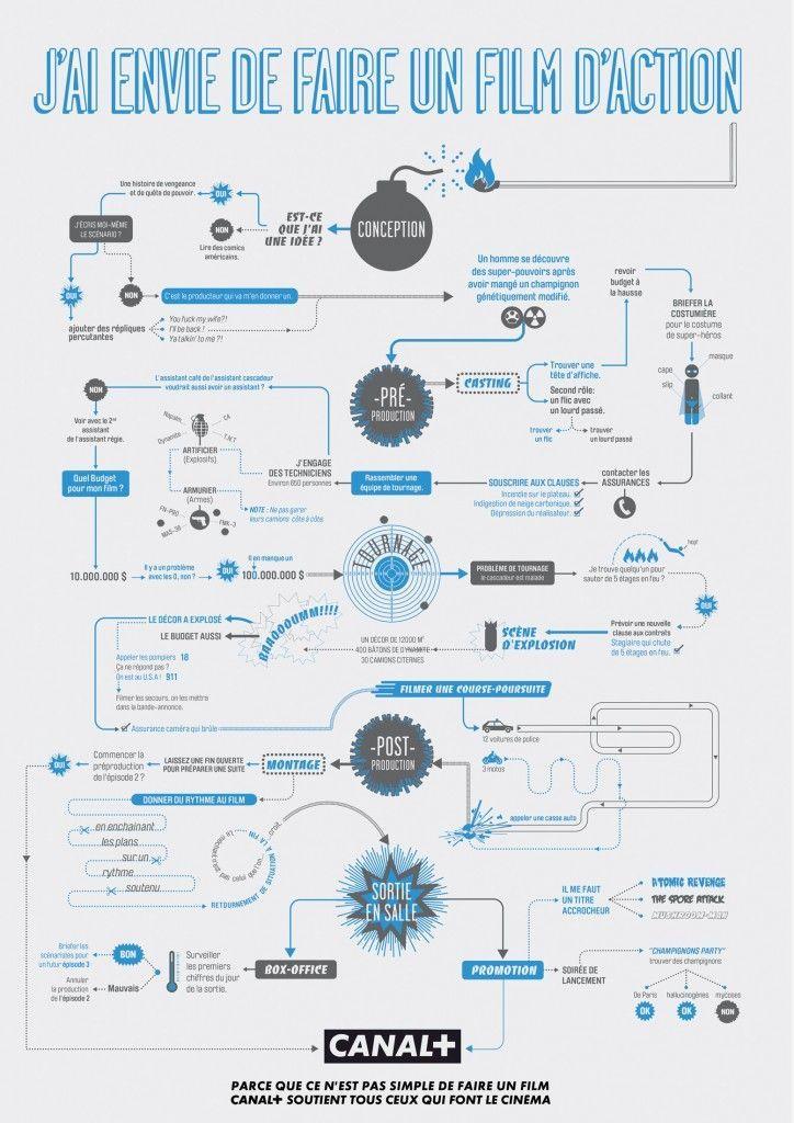 J'ai envie de faire un film d'action infographic in French