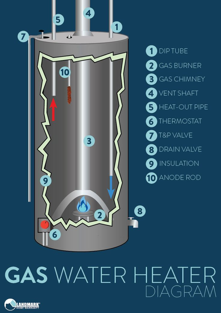 gas heaters diagram radiant gas heaters wiring diagram
