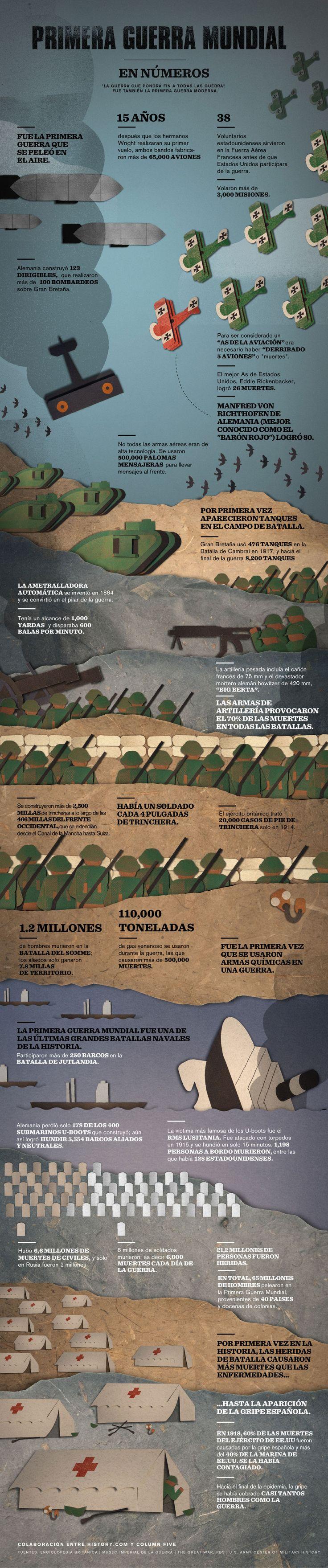 la primera guerra mundial en números