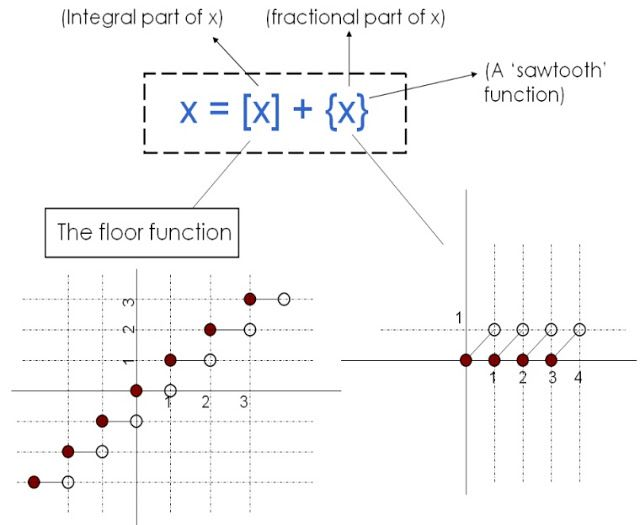 Differential Calculus – Functions