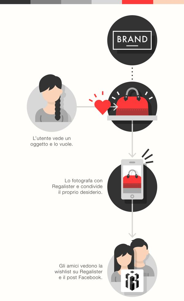 Regalister / Icons set by Laura Bisio, via Behance