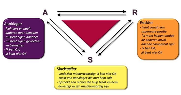 Transactionele analyse - dramadriehoek