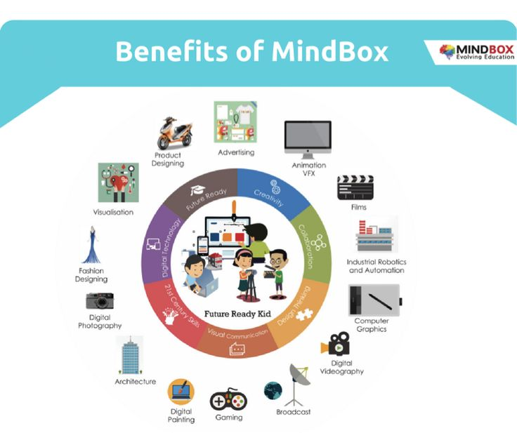 With the trust in MindBox as a Technology Partner of your school, MindBox equip students with the power of analysis and thinking, developing their curiosity and imagination, making them future ready with the global perspective. We believe the New Media & Technology can empower our children to not only communicate ideas & information more effectively, but also to generate new ideas, products, and processes.